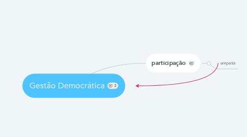 Mind Map: Gestão Democrática