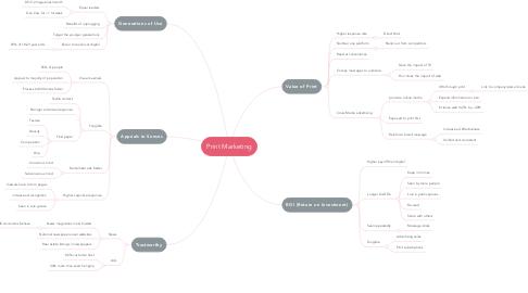 Mind Map: Print Marketing