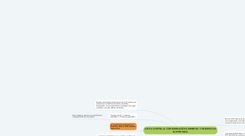 Mind Map: LUCHA CONTRA LA CONTAMINACIÓN AMBIENTAL Y DESARROLLO SUSTENTABLE