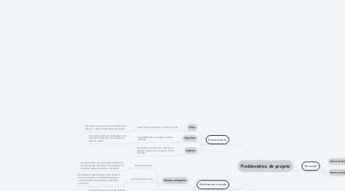 Mind Map: Problemática de projeto