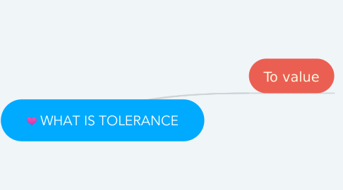 Mind Map: WHAT IS TOLERANCE