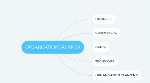 Mind Map: ORGANISATION SAS KRICK