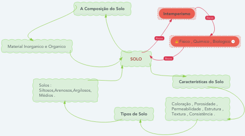 Mind Map: SOLO