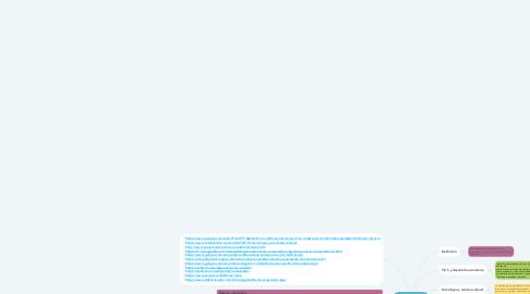 Mind Map: Tecnologías de la información