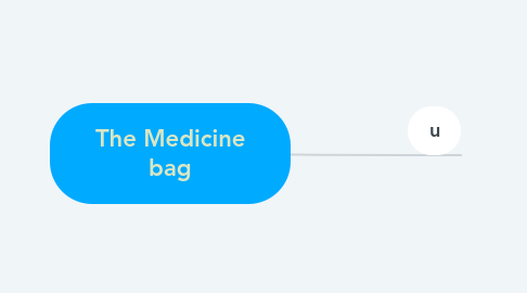 Mind Map: The Medicine bag