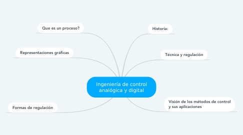 Mind Map: Ingeniería de control analógica y digital