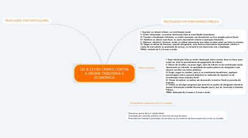 Mind Map: LEI 8.137/90 CRIMES CONTRA A ORDEM TRIBUTÁRIA E ECONÔMICA