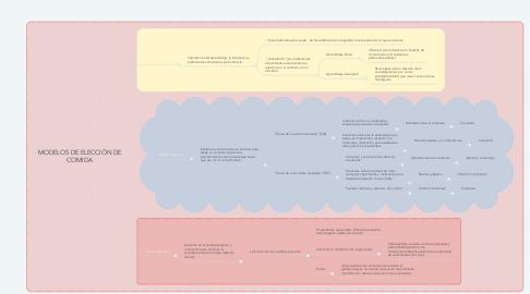 Mind Map: MODELOS DE ELECCIÓN DE COMIDA