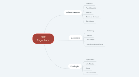 Mind Map: PDR Engenharia