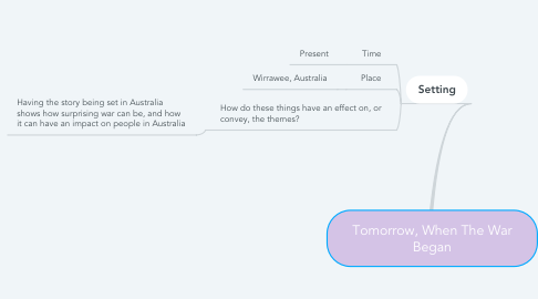 Mind Map: Tomorrow, When The War Began