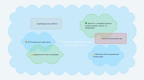 Mind Map: Розвиток мовлення учнів початкових класів