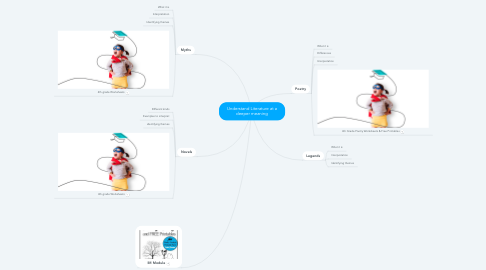 Mind Map: Understand Literature at a deeper meaning