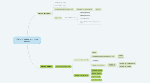Mind Map: Effects of malnutrition in the elderly