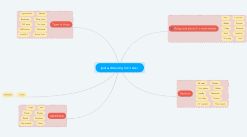 Mind Map: Just a shopping mind map
