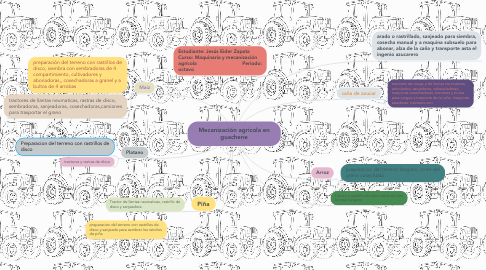 Mind Map: Mecanización agricola en guachene
