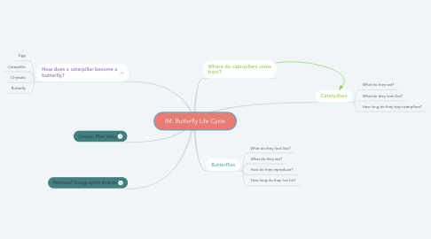 Mind Map: IM: Butterfly Life Cycle