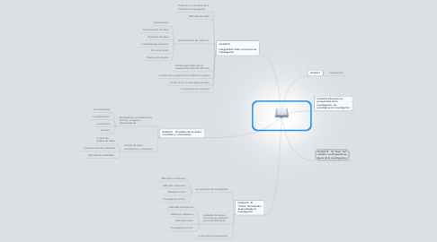 Mind Map: Fundamentos de la Investigación Educativa