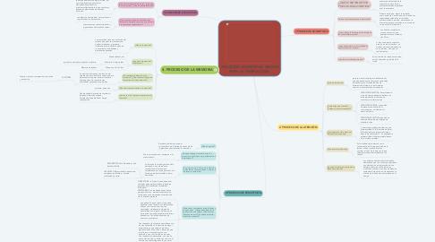 Mind Map: PROCESOS COGNITIVOS: MEDIOS PARA LA INTERACCIÓN.