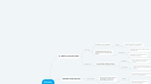 Mind Map: Fracaso, elemento de una estrategia exitosa