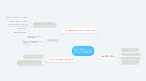 Mind Map: INFORMACIÓN Y CONOCIMIENTO