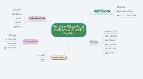 Mind Map: ENTORNO PERSONAL DE APRENDIZAJE KAREN ROMERO