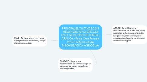 Mind Map: PRINCIPALES CULTIVOS CON MECANIZACIÓN AGRÍCOLA EN EL MUNICIPIO DE FORTUL, ARAUCA. (Paola Ortiz Periodo 2019 II MAQUINARIA MECANIZACIÓN AGRÍCOLA)