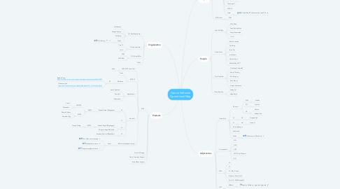 Mind Map: CX Organization Operational Map