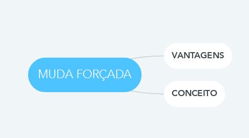 Mind Map: MUDA FORÇADA