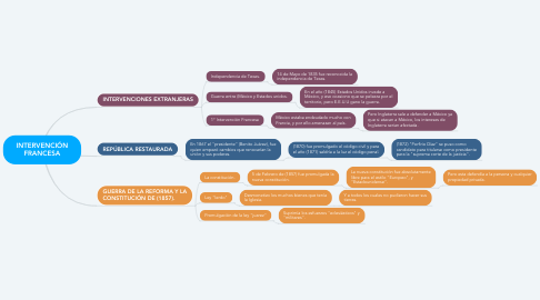 Mind Map: INTERVENCIÓN FRANCESA