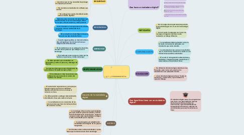 Mind Map: CIUDADANIA DIGITAL.