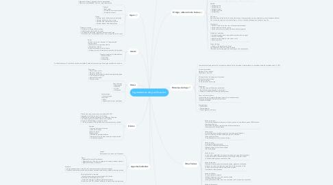 Mind Map: Ingredientes de panificacion.