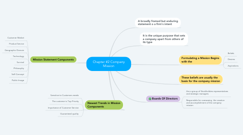 Mind Map: Chapter #2 Company Mission