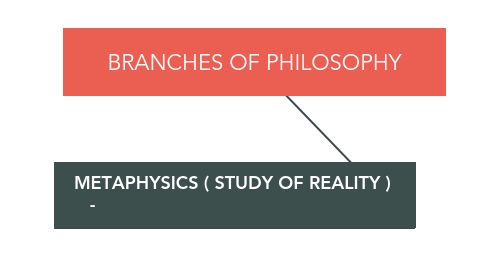 Mind Map: BRANCHES OF PHILOSOPHY