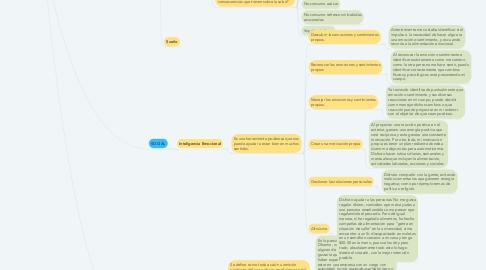 Mind Map: BIENESTAR
