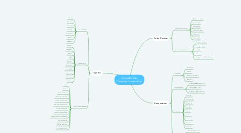 Mind Map: Competencias Complejo-Humanísticas