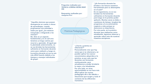 Mind Map: Prácticas Pedagógicas