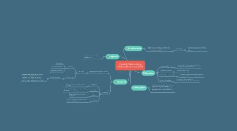Mind Map: Control Politico de la Gestion Financiera (GFP)