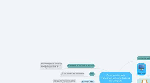 Mind Map: Caracteristicas de Funcionamiento del Sistema de Computo
