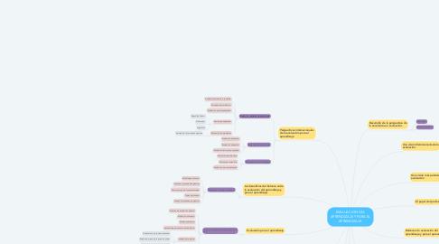 Mind Map: EVALUACION DEL APRENDIZAJE Y PARA EL APRENDIZAJE.