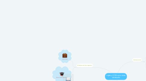 Mind Map: Inglés y CCSS como áreas de estudio