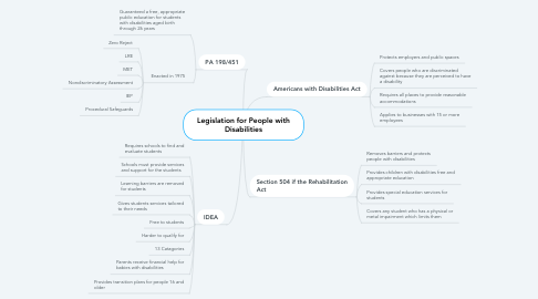 Mind Map: Legislation for People with Disabilities