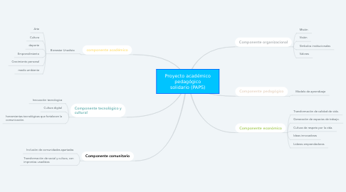 Mind Map: Proyecto académico pedagógico solidario (PAPS)
