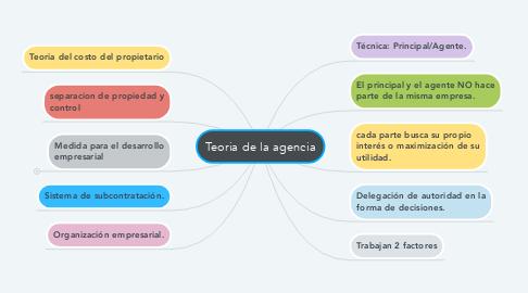 Mind Map: Teoria de la agencia