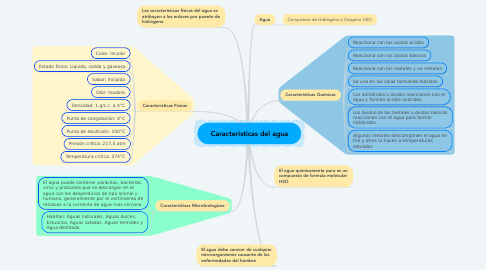 Mind Map: Caracteristicas del agua