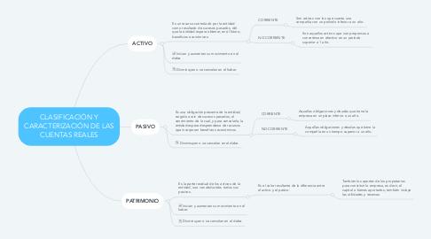 Mind Map: CLASIFICACIÓN Y CARACTERIZACIÓN DE LAS CUENTAS REALES