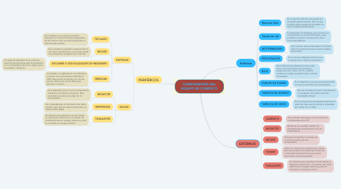 Mind Map: COMPONENTES DEL EQUIPO DE COMPUTO