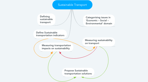 Mind Map: Sustainable Transport
