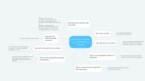 Mind Map: archivos y carpetas en informatica e internet