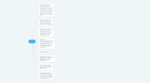 Mind Map: RAICES DE LA PSICOLOGIA