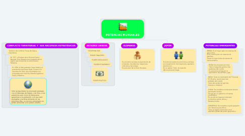 Mind Map: POTENCIAS MUNDIALES